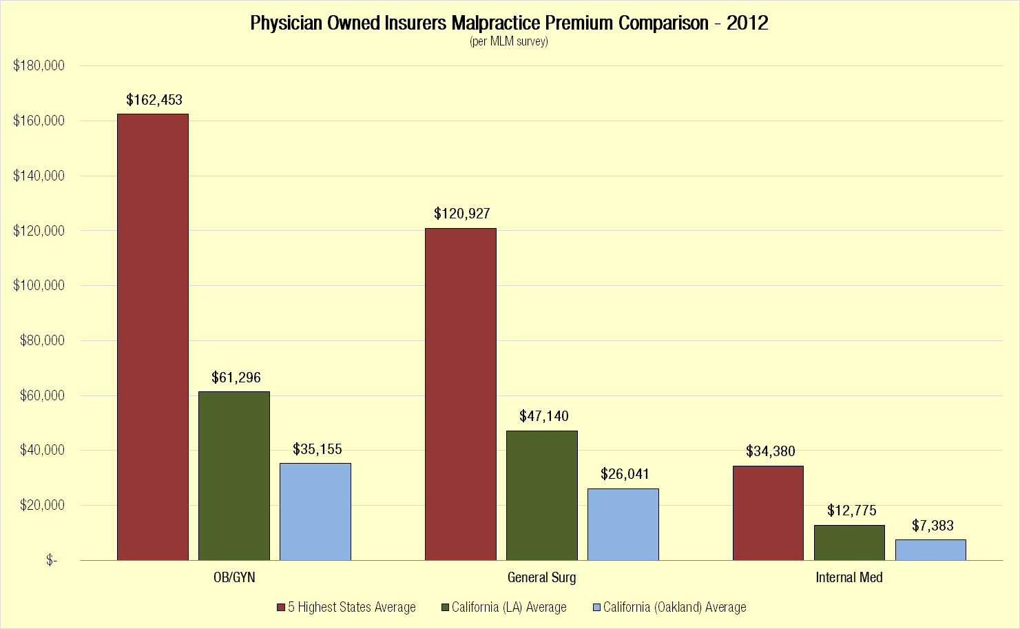 Physicians Owned Insurers Malpractice Premium Comparison Chart, 2012